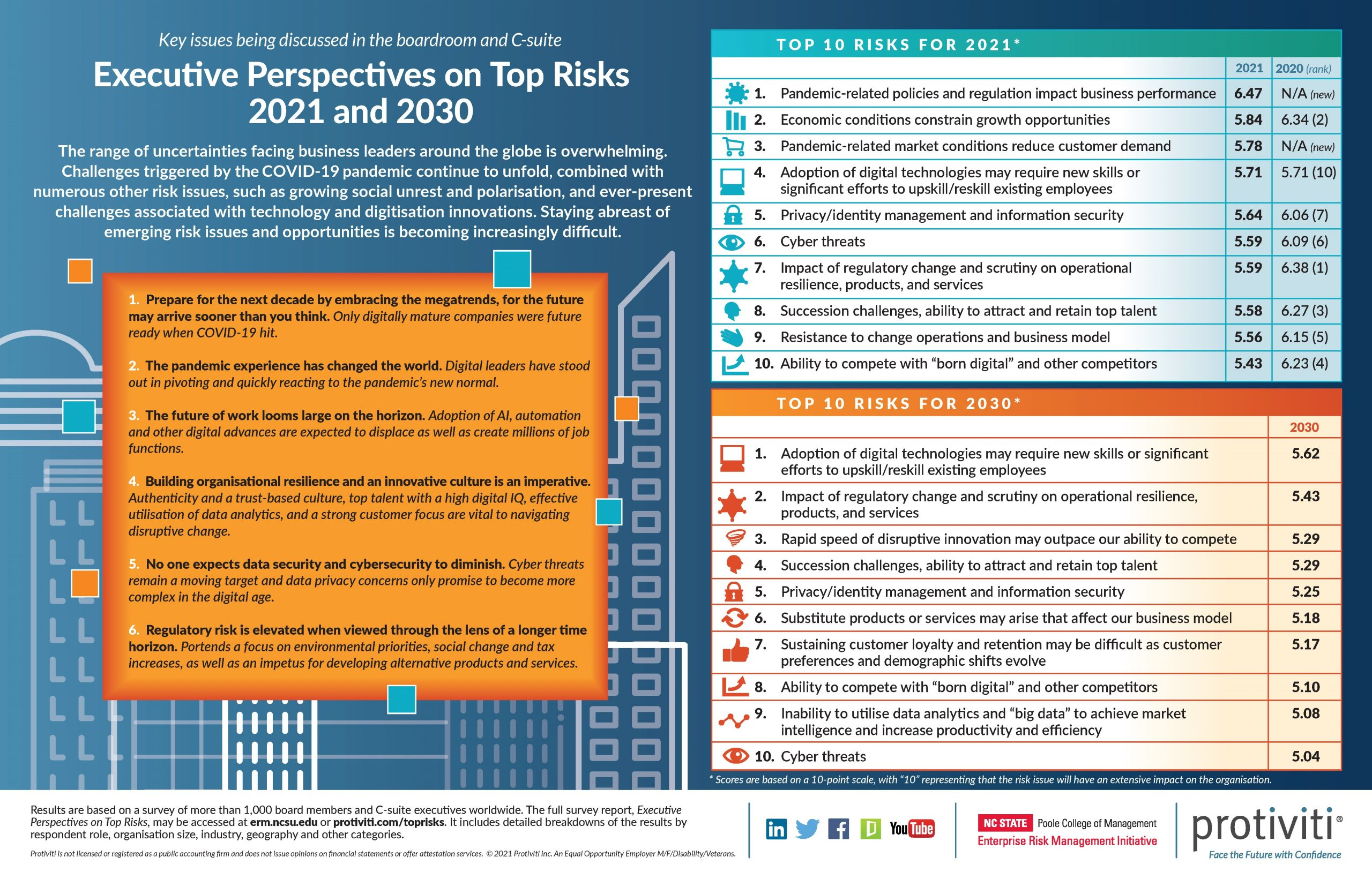 Infographic: Top Risks at a Glance, 2021 and 2030