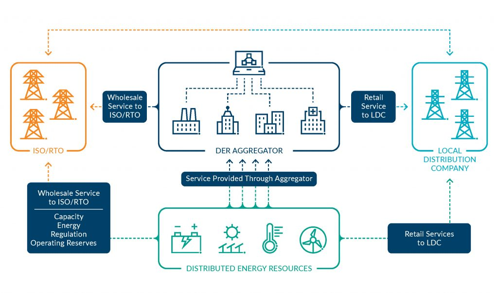 New Pathway to the Wholesale Market for Distributed Energy Resources graphic