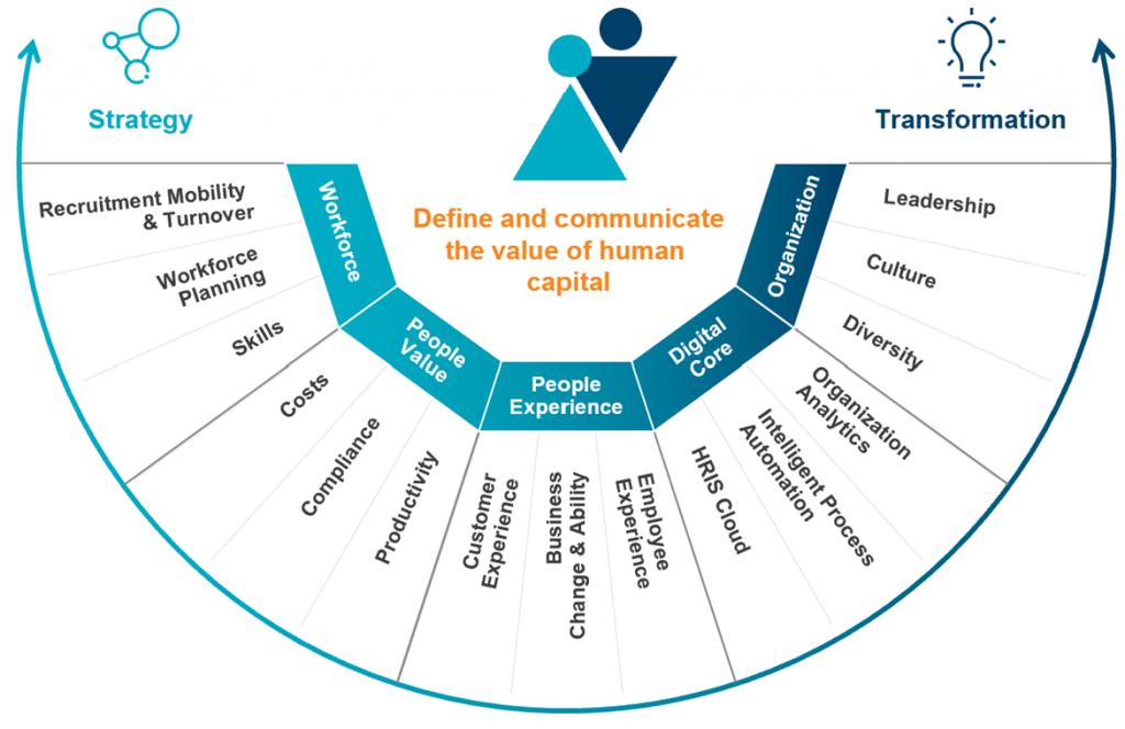 Human capital reporting framework
