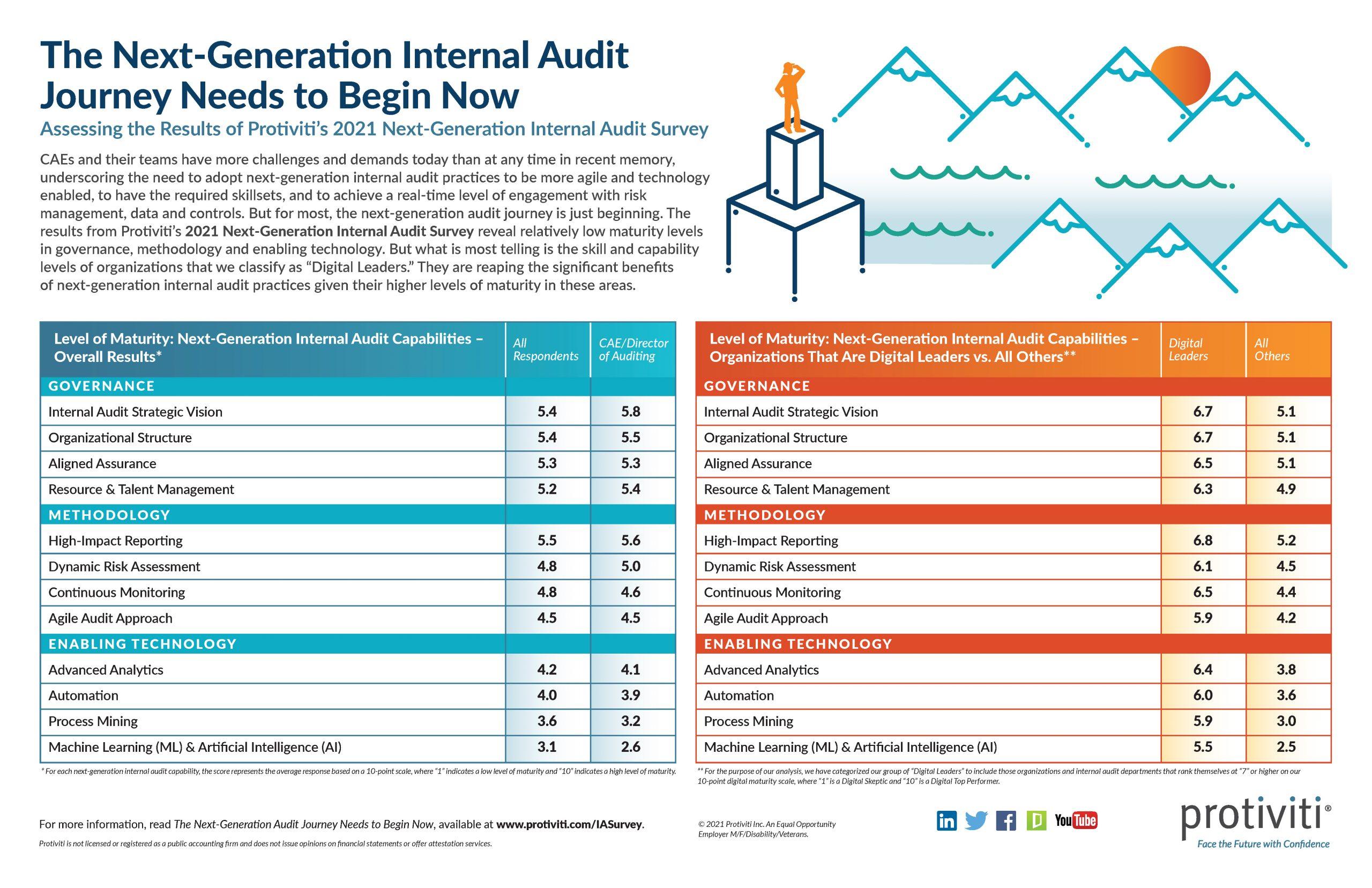 Infographic-2021-Next-Generation-Internal-Audit-Survey-Protiviti