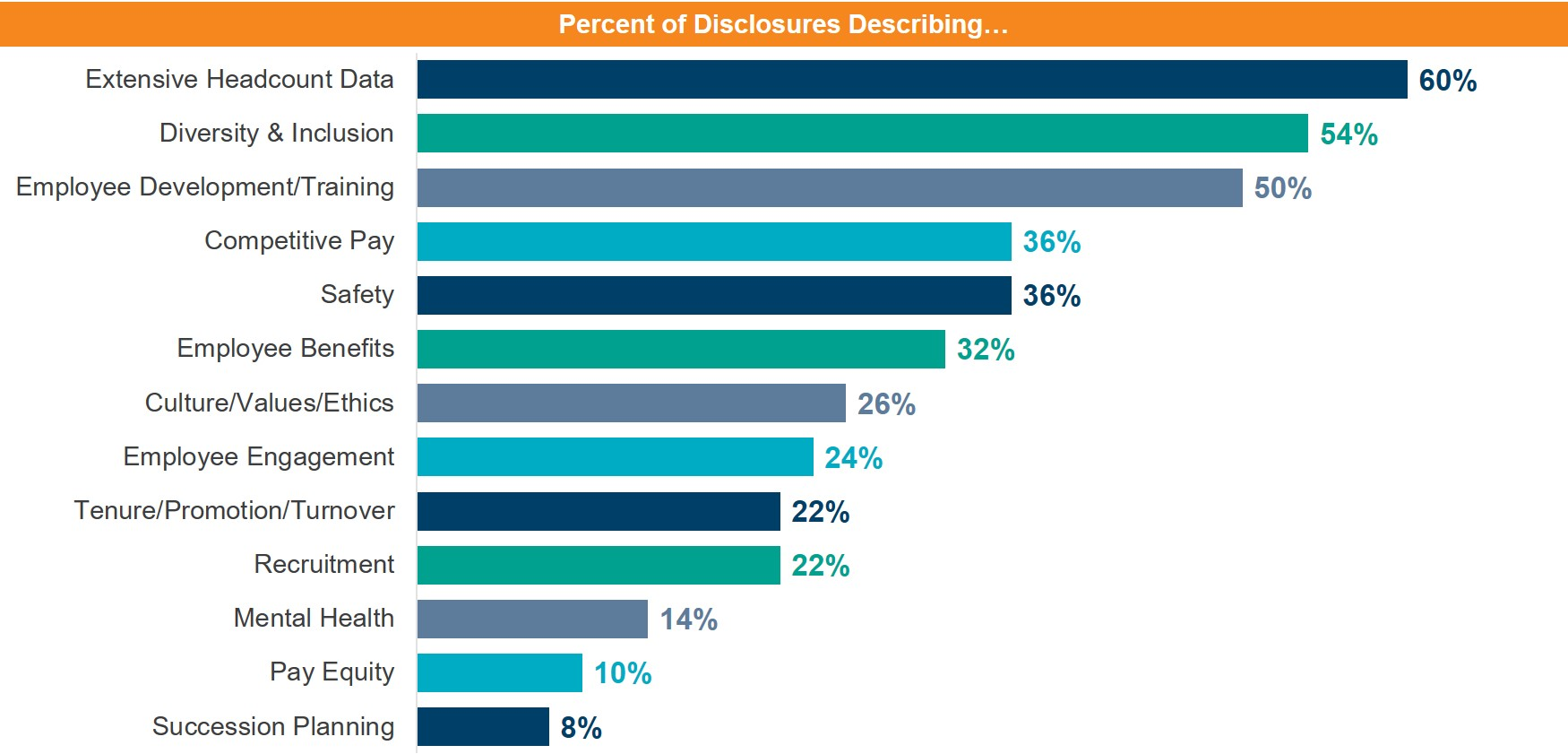 Common human capital disclosures
