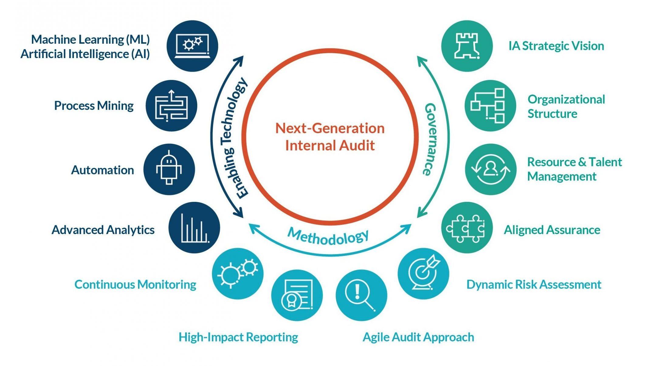 next generation internal auditing graphic